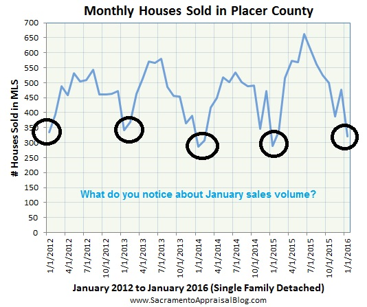 Placer County sales volume - by sacramento appraisal blog - January volume