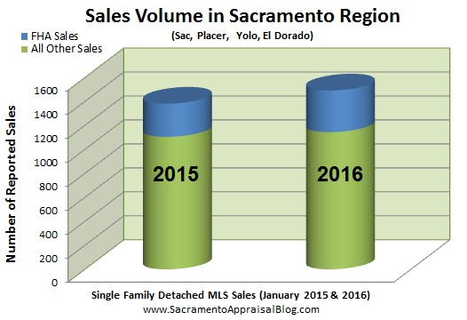 sacramento region volume - FHA and conventional - by appraiser blog
