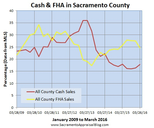 fha and cash in sac county - sacramento appraisal blog
