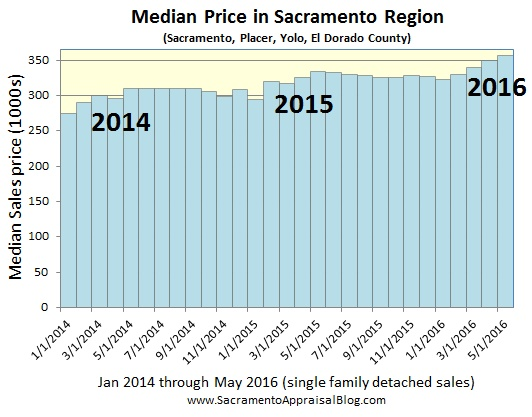 median price sacramento placer yolo el dorado county