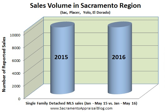 sales volume 2015 vs 2016 in sacramento placer yolo el dorado county