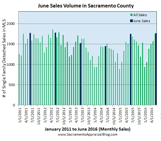 june market in sacramento - by sacramento regional appraisal blog 2