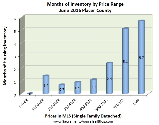 months of housing inventory in placer county by sacramento appraisal blog