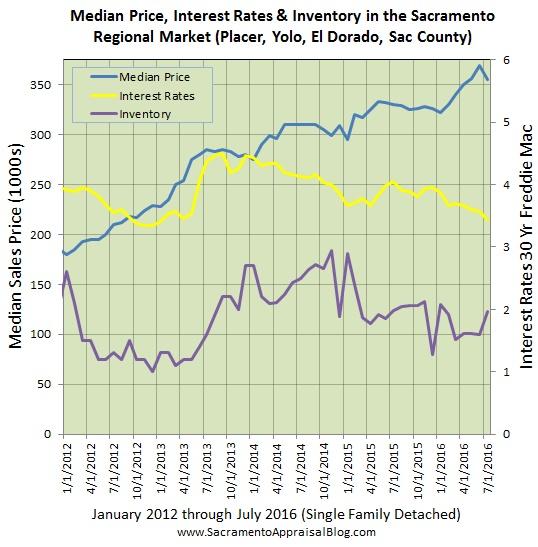 interest rates inventory median price in sacramento regional market by sacramento appraisal blog - market
