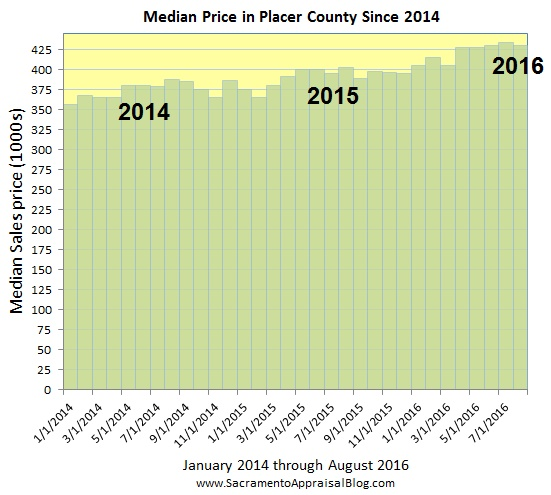 placer-county-median-price-since-2014-part-2-by-home-appraiser-blog