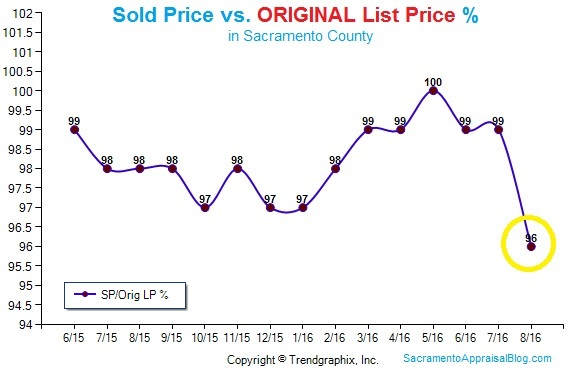 sales-price-to-original-list-price-in-sacramento-county-by-sacramento-appraisal-blog