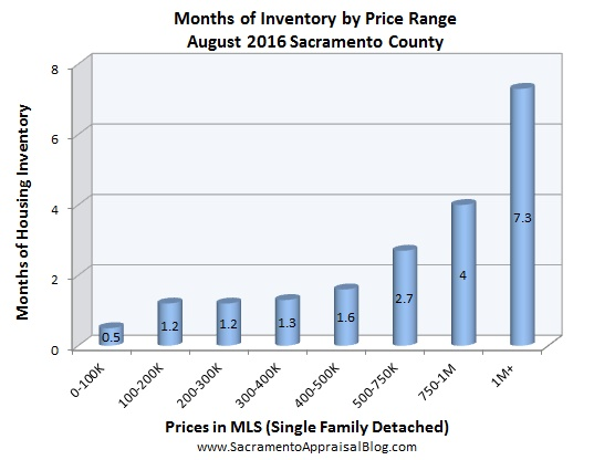 inventory-august-2016-by-home-appraiser-blog