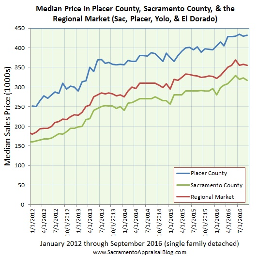 regional-market-median-price-by-home-appraiser-blog