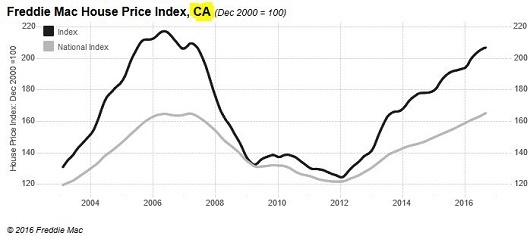 freddie-mac-price-index-california-sacramento-appraisal-blog