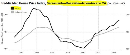 freddie-mac-price-index-sacramento-sacramento-appraisal-blog