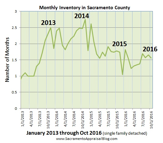 inventory-in-sacramento-county-since-2013-part-2-by-sacramento-appraisal-blog