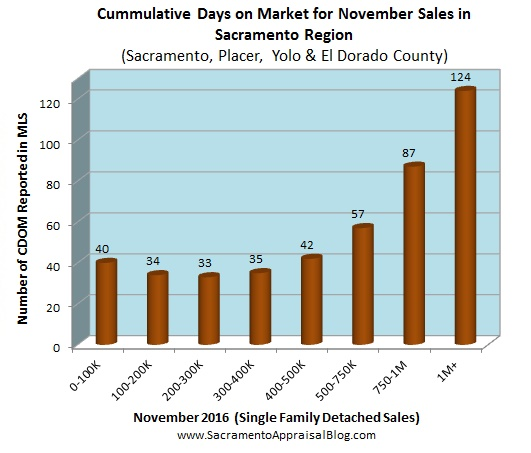 days-on-market-in-placer-sac-el-dorado-yolo-county-by-sacramento-appraisal-blog
