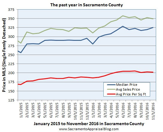 price-metrics-since-2015-in-sacramento-county-look-at-all