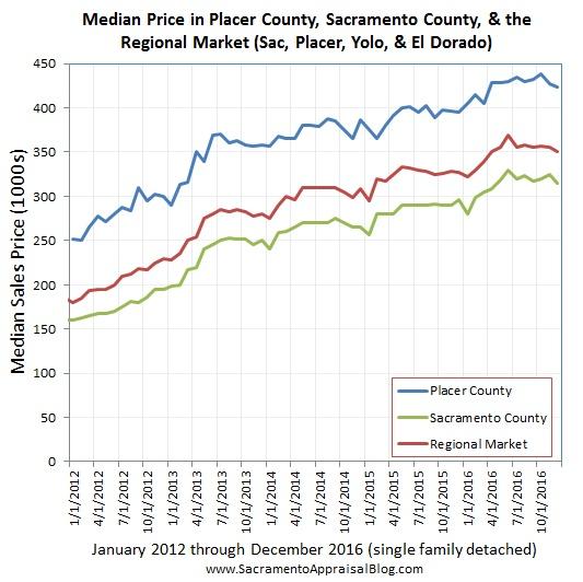 regional-market-median-price-by-home-appraiser-blog