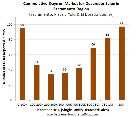 days-on-market-in-placer-sac-el-dorado-yolo-county-by-sacramento-appraisal-blog