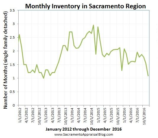 inventory-in-sacramento-regional-market