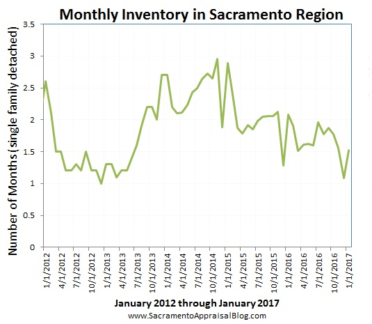 inventory in sacramento regional market