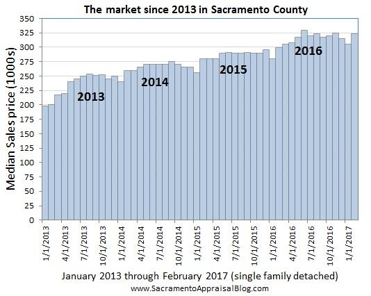Median price since 2013 in sacramento county