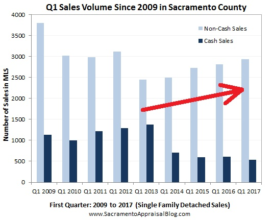 Cash in Q1 - by Sacramento Regional Appraisal Blog