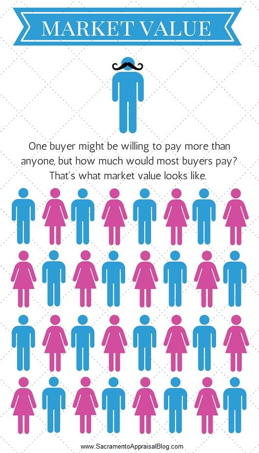 what-market-value-looks-like-sacramento-appraisal-blog-530