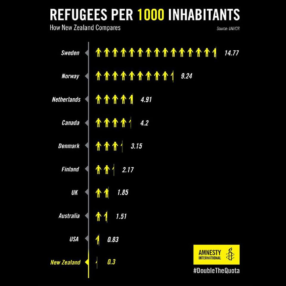 action station number of refugees per capita