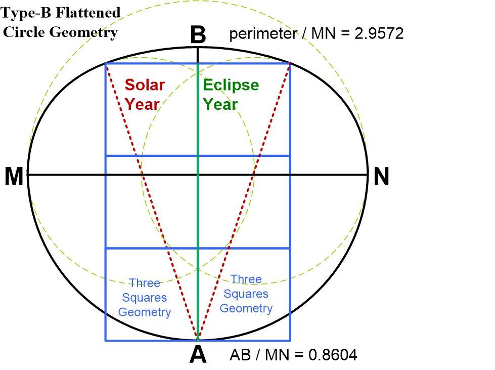 Harmonic Astronomy within  Seascale Flattened Circle