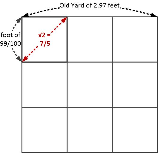 Old Yard's Mastery of the Square Root of 2