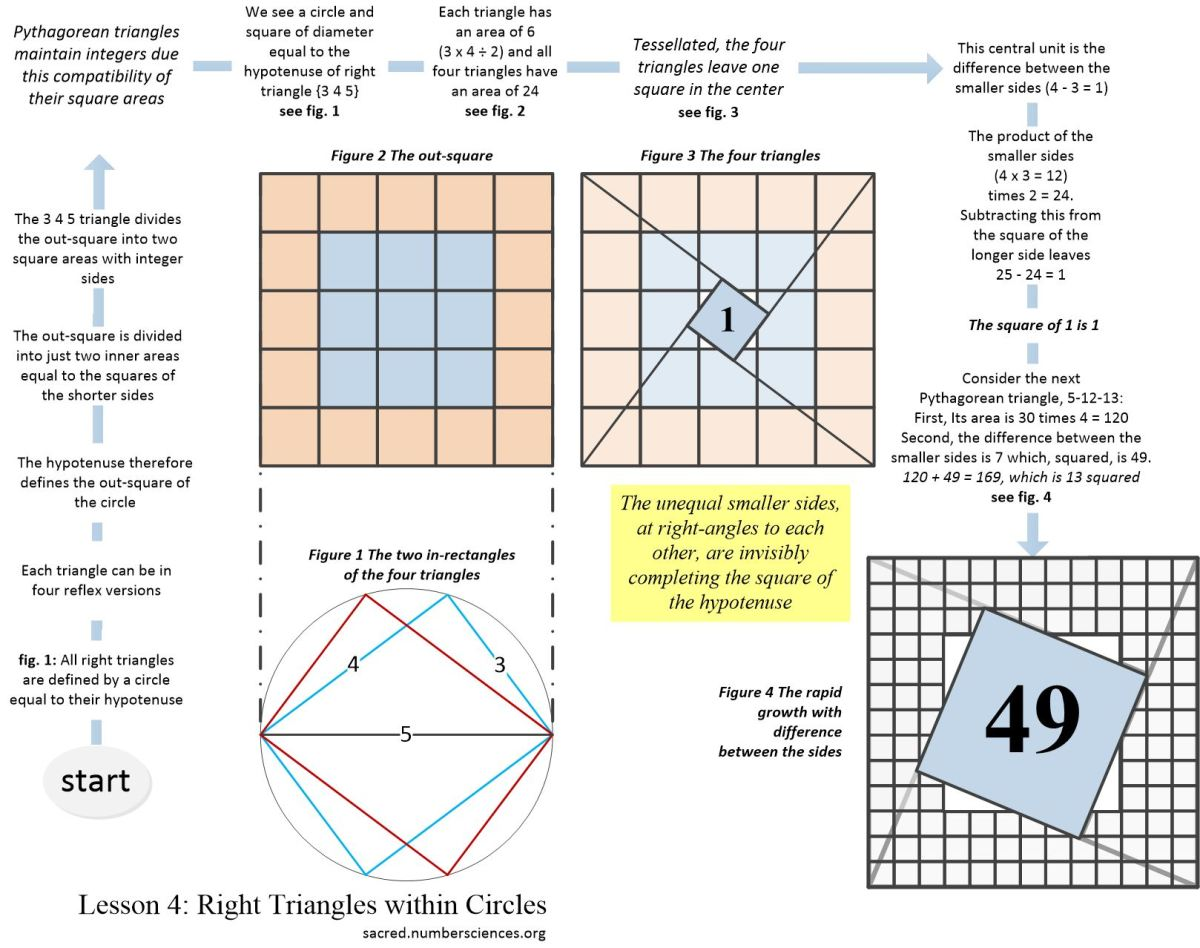 Geometry 4: Right Triangles within Circles