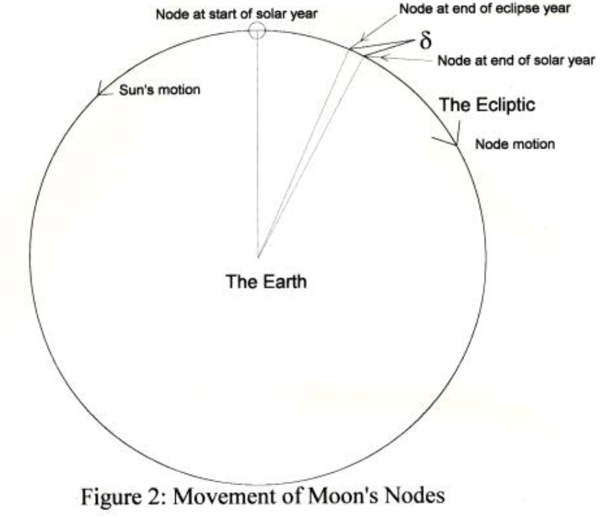 pdf: Synchronicity of Day and Year with the Lunar Orbit