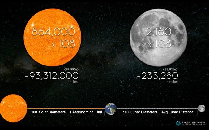 108, moon, sun, earth, distance, japa mala, sacred geometry, international
