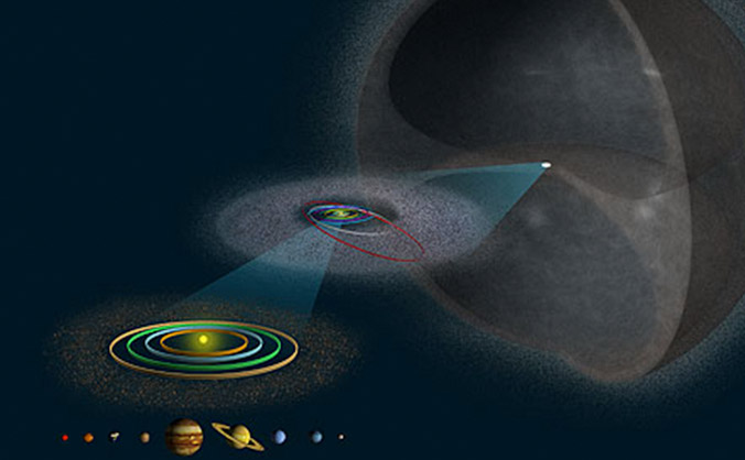 Asteroid_Belt_Kuiper_Oort_Cloud
