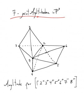 A sketch of the amplituhedron representing an 8-gluon particle interaction. Using Feynman diagrams, the same calculation would take roughly 500 pages of algebra. Nima Arkani-Hamed