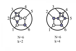 Twistor diagrams depicting an interaction between six gluons, in the cases where two (left) and four (right) of the particles have negative helicity, a property similar to spin. The diagrams can be used to derive a simple formula for the 6-gluon scattering amplitude. Arkani-Hamed et al.