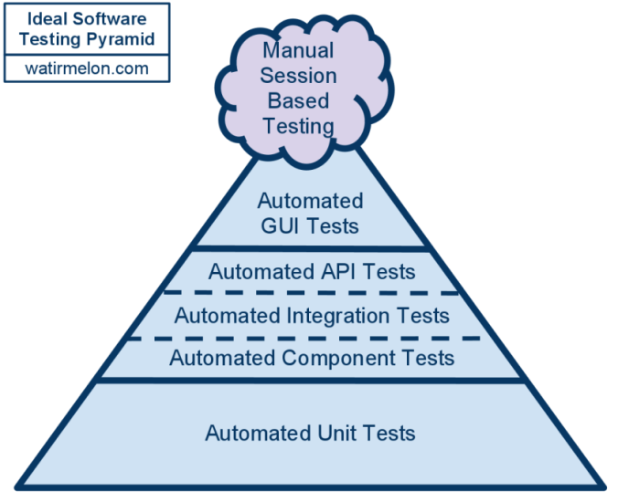 Ideal Automated Testing Pyramid
