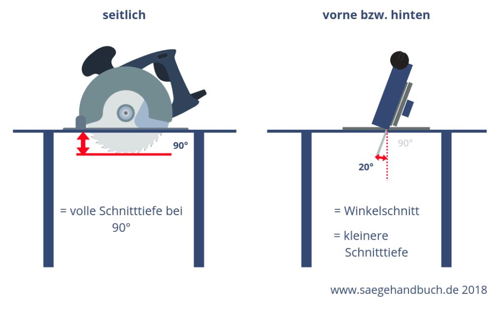 Handkreissäge Unterschied Schnitttiefe 45 Grad und 90 Grad Winkel auf saegehandbuch.de