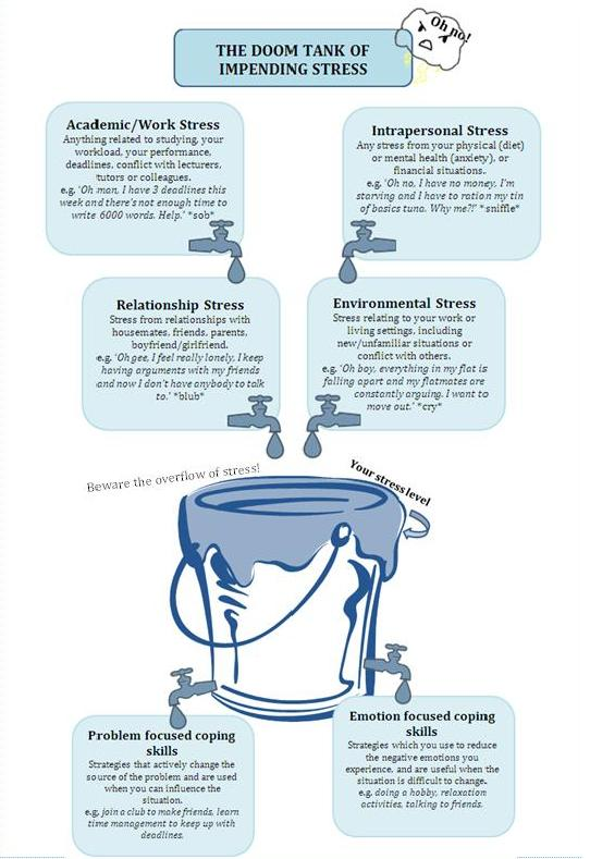 Stress-bucket