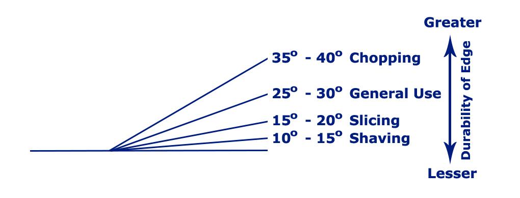 knife sharpening angle chart