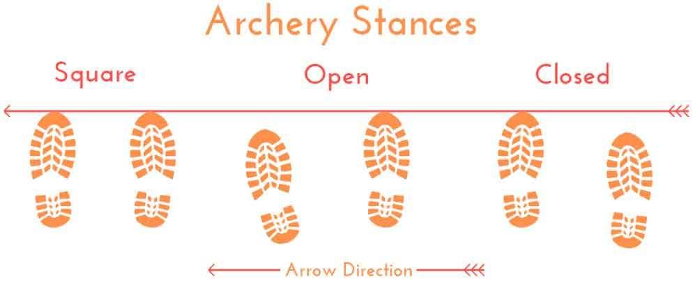 stance archery