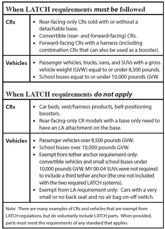 LATCH Requirements from 2015 LM
