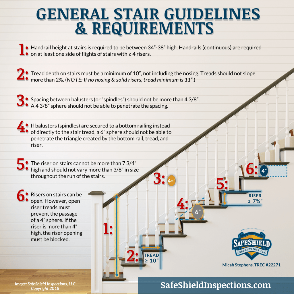 SafeShield Inspections Stair Requirements & Guidelines