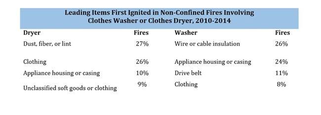 National Fire Protection Association Statistics