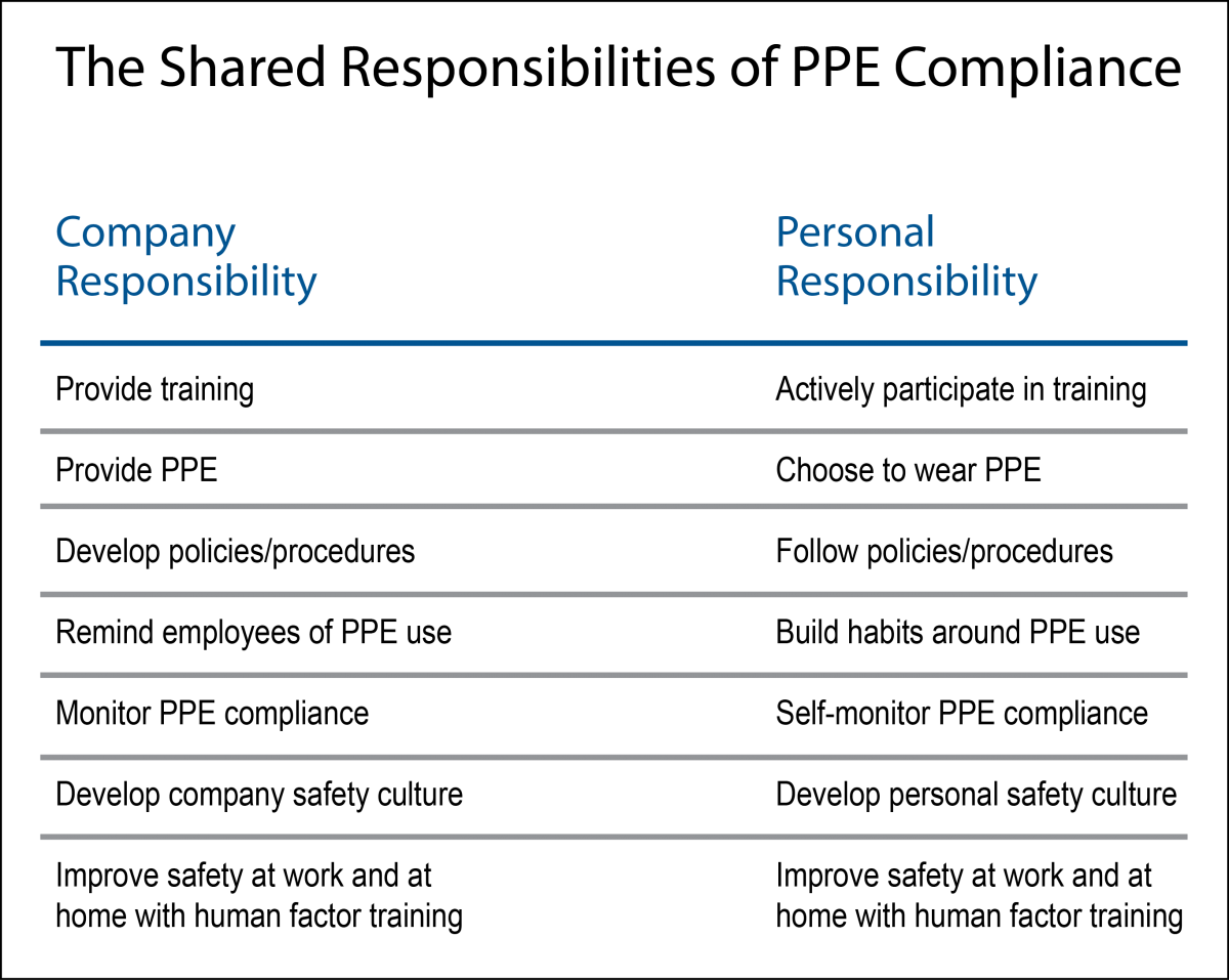 The Shared Responsibilities Of Ppe Compliance Safestart