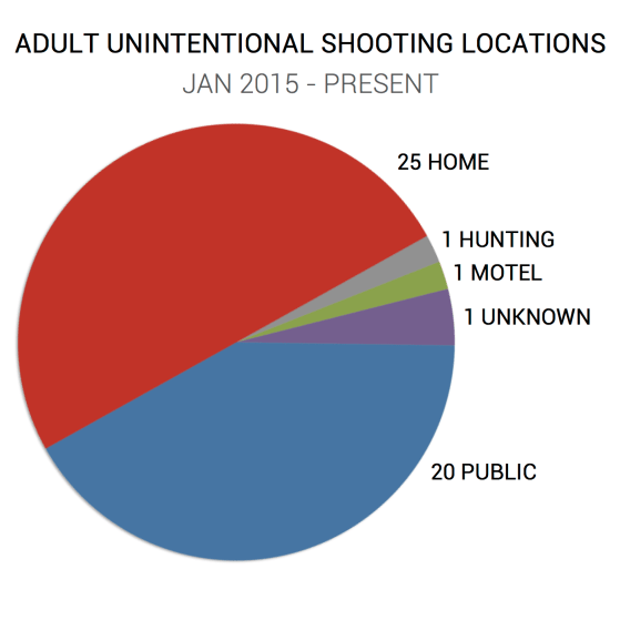 ADULT - LOCATION CHART - FINAL