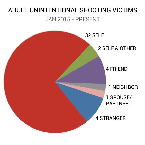 ADULT - VICTIM CHART - FINAL