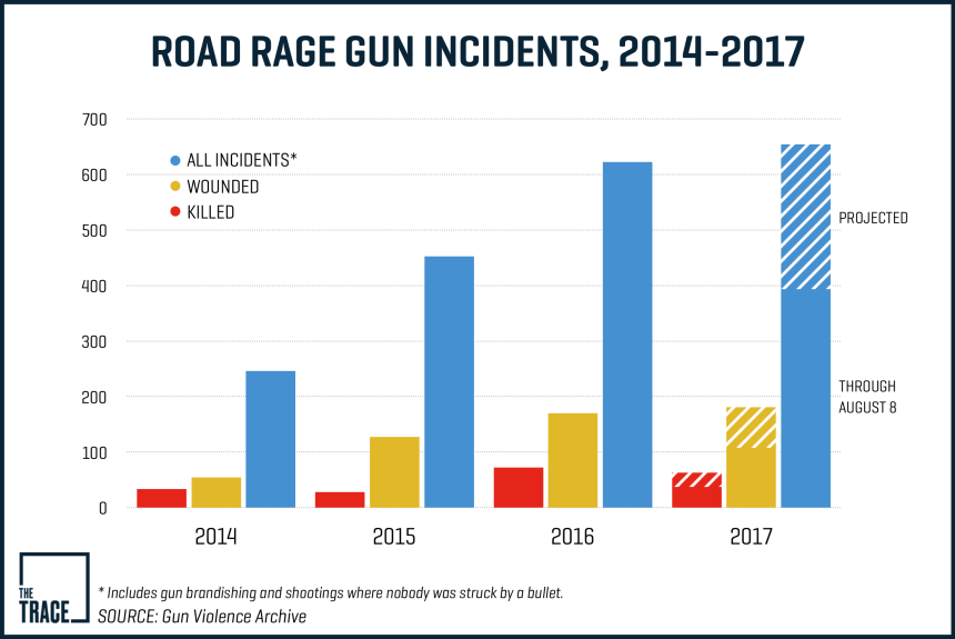 Road-rage-gun-incidents-2014-2017-1