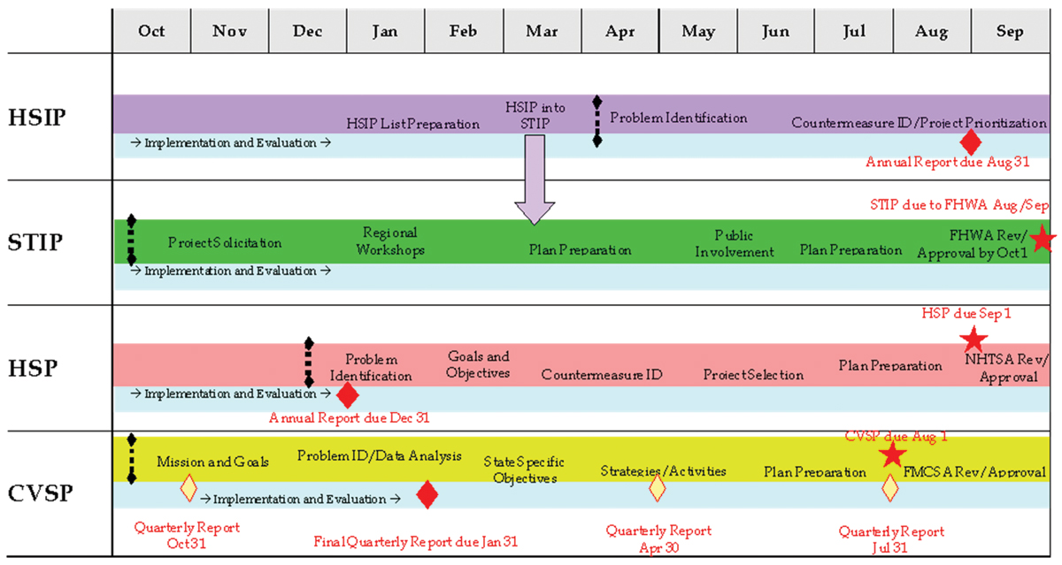 Implementation Process Model Safety Federal Highway Administration