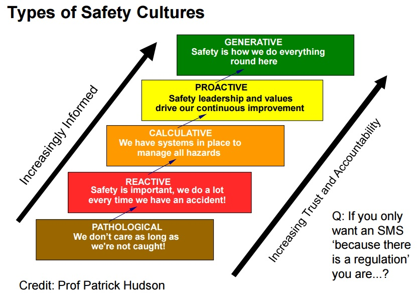 safety-culture-types
