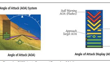 AOA Indicator