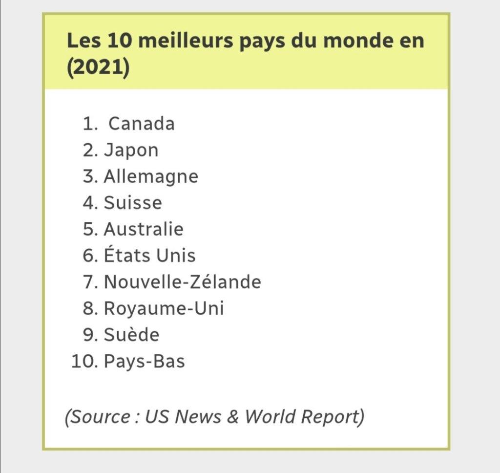 Le Canada, meilleur pays du monde en 2021, selon un classement