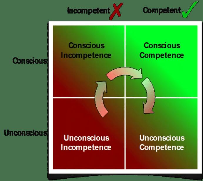 unconscious competence